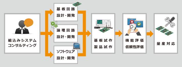 コンサルティングから量産対応までワンストップ対応可能